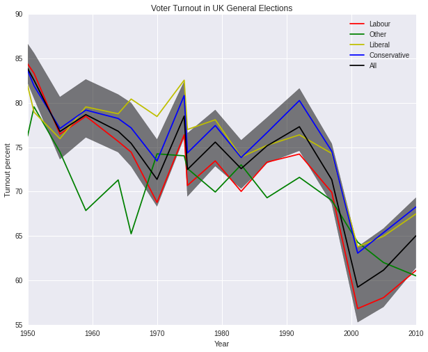 mean Election Turnout by Party