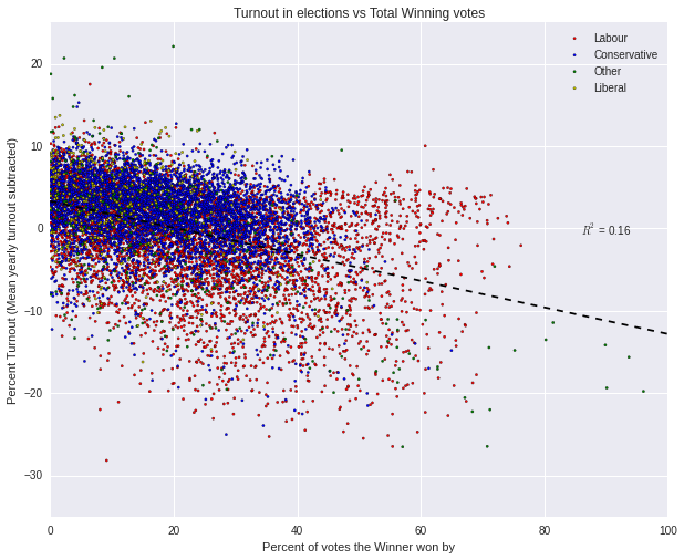 Turnout Vs Percent of votes the winner received