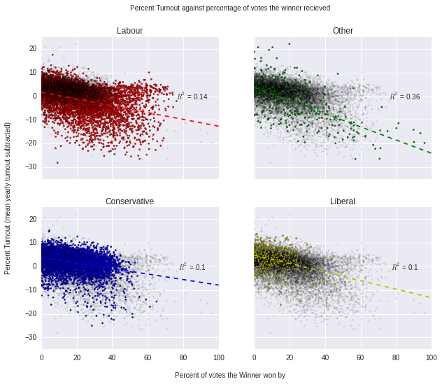 Turnout Vs Percent of votes the winner received - split by party