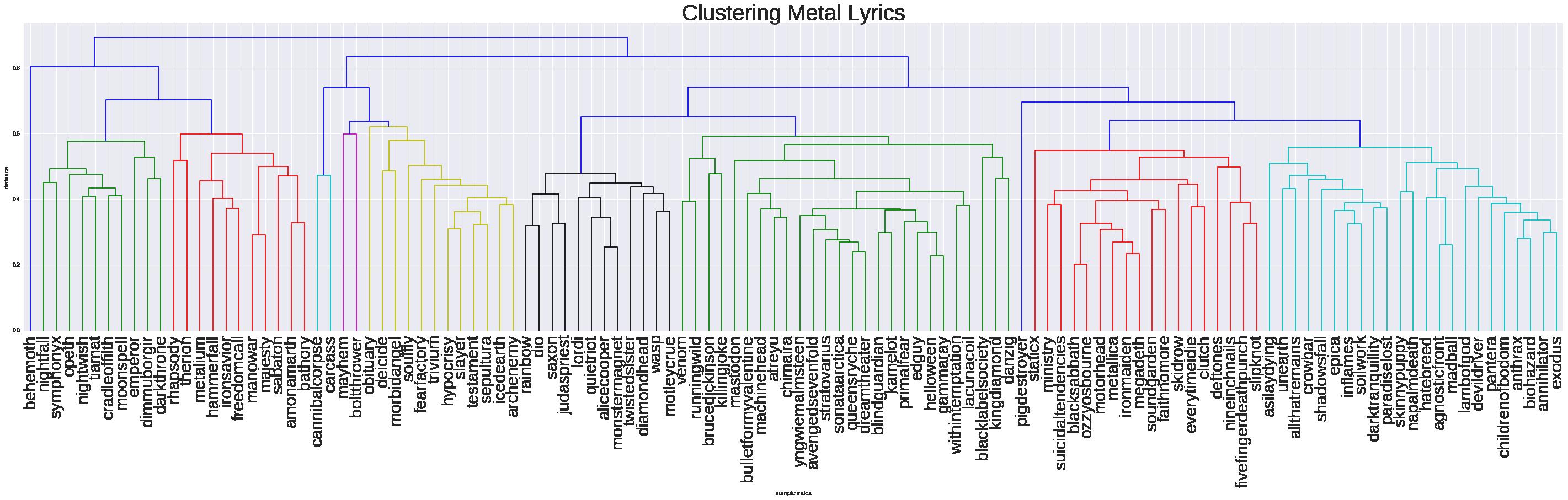 Metal Cluster Dendrogram