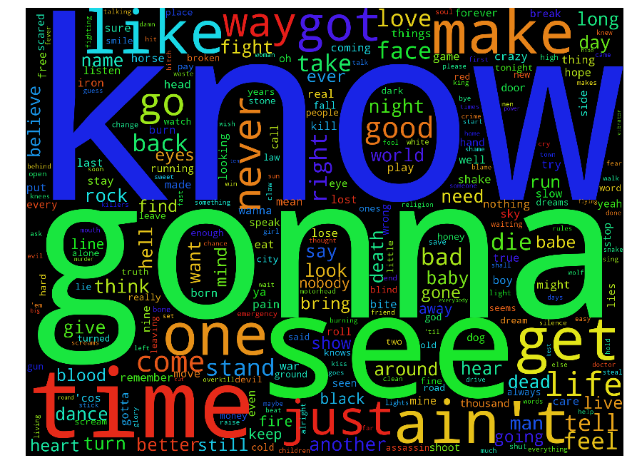 Examplehead Word Frequency 2