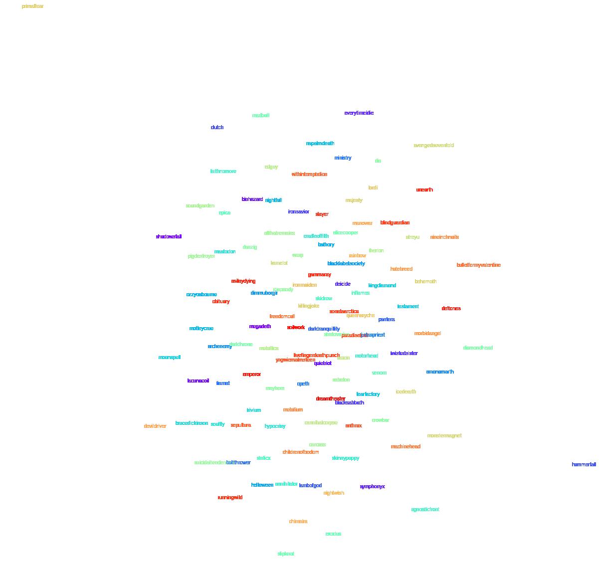 T-SNE representation of band vectors