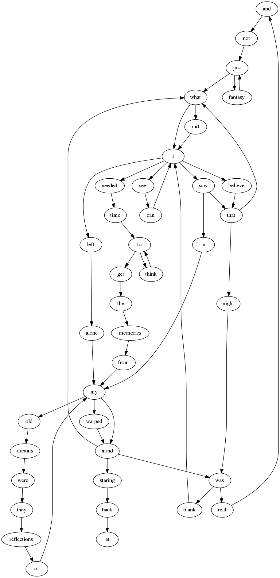 Number of the beast Markov Chain