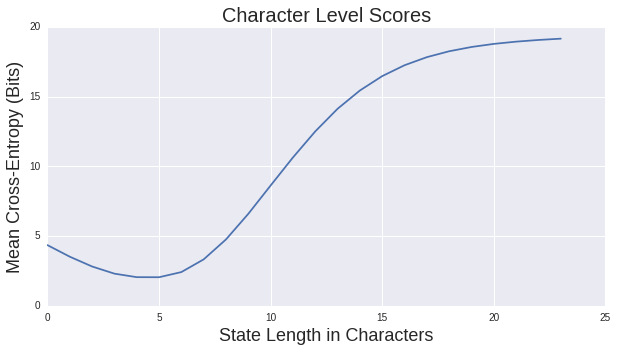 Scoring Language Models: character level markov chains