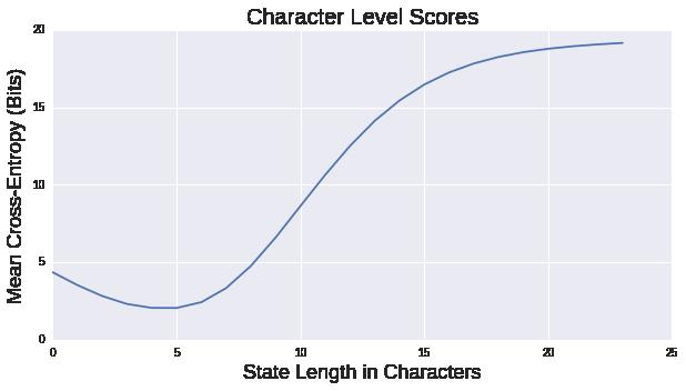 Scoring Language Models: character level markov chains