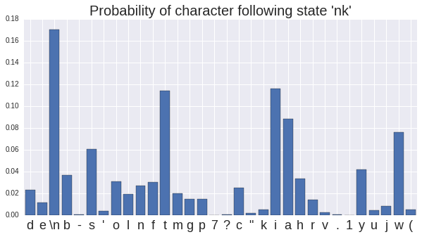 Probability distribution of the character following 'nk'