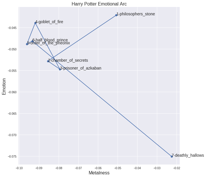 The Evolution of the Harry Potter books in the Happy/Metal Plane